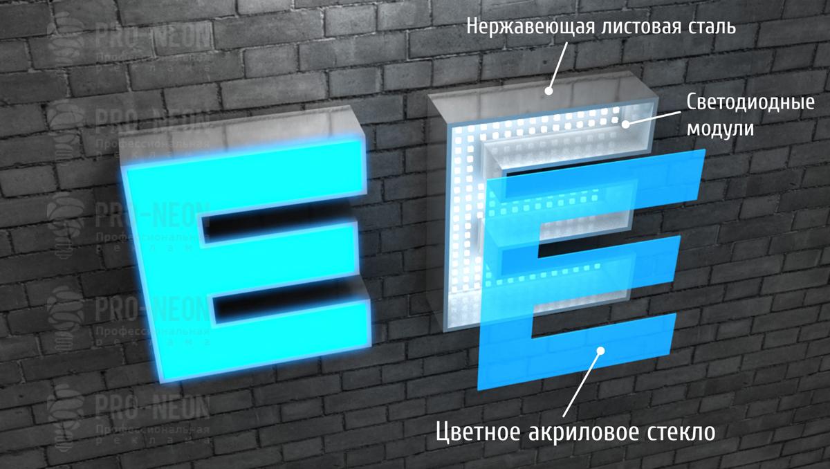 Технически характеристики и схемы светодиодных вывесок